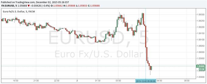 EUR/USD Takes a Nosedive as Near Zero CPI Fuels ECB bets
