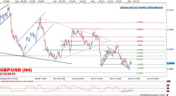GBP/USD : Le taux de change affaiblit après les déclarations de Mark Carney