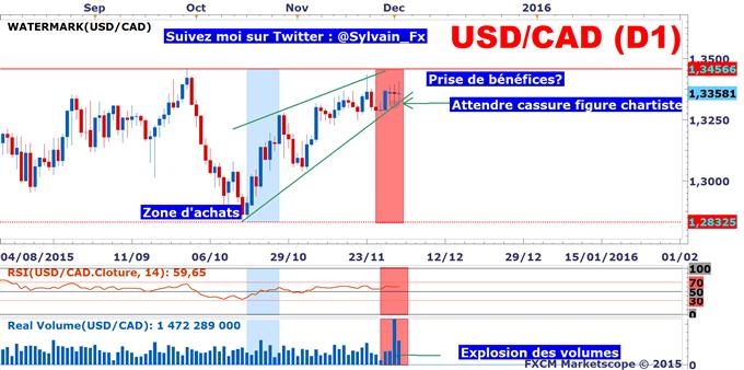 USD/CAD: Le dollar US peine à gagner du terrain face au Loonie (CAD).