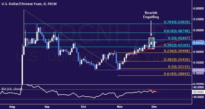 USD/CNH Technical Analysis: Yuan Gains Hinted Ahead