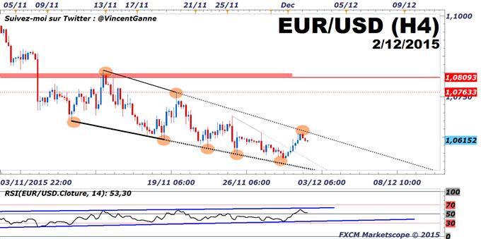 Euro-Dollar_:_L'enquête_ADP_est_très_attendue_après_la_cassure_du_seuil_des_50_par_le_PMI_manufacturier_US_en_novembre