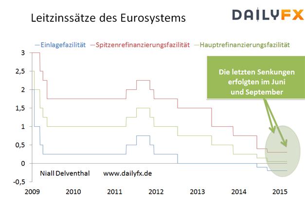 EUR/USD: EZB-Zinsentscheid - politische Entscheidungsträger am Drücker