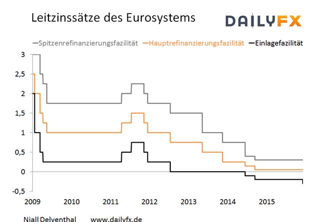 EZB-Rat senkt Einlagefazilität um 10 Basispunkte - Erläuterung der Beschlüsse  folgt