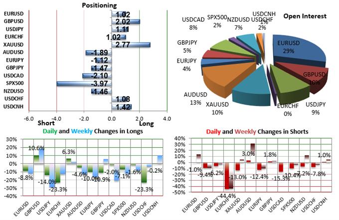 SSI FXCM : Le positionnement des traders sur les paires de devises majeures au jeudi 3 décembre 2015