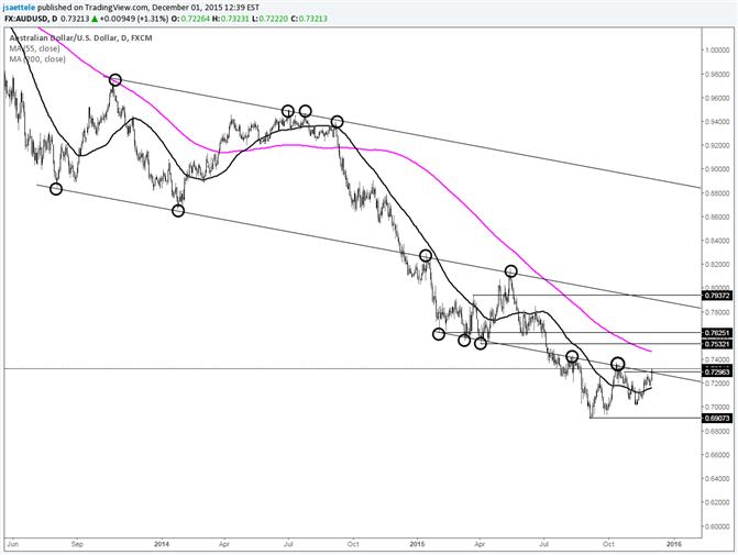 AUD/USD Trading Around Major Resistance