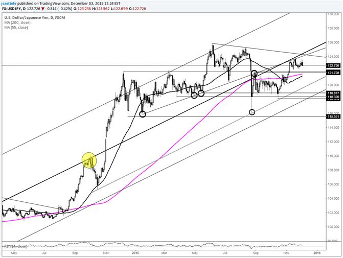 USD/JPY Awaits Resolution of Short Term Range
