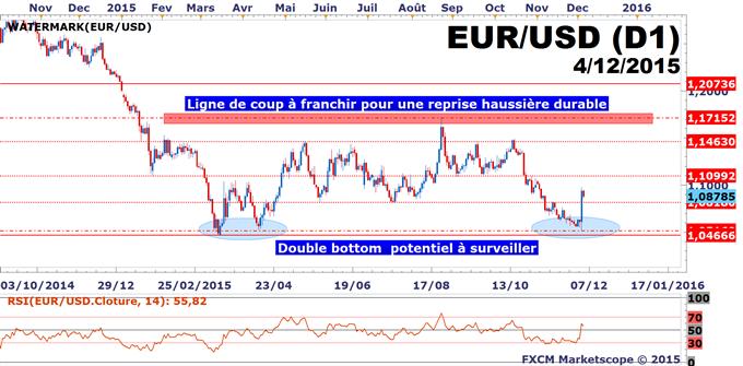 EUR/USD: NFP convainquant, quel scénario sur l'euro-dollar pour la suite?