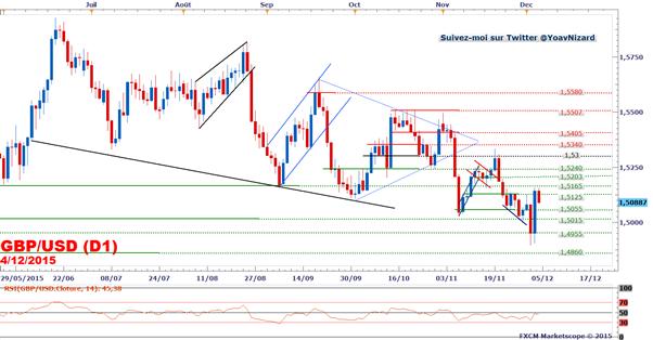 GBP/USD_:_Le_cours_rebondit_sur_support_après_la_BCE