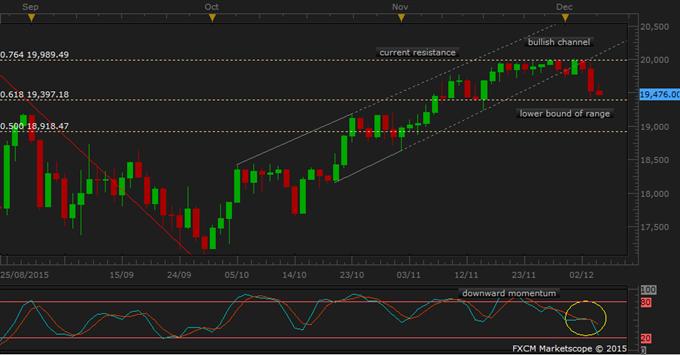 Nikkei 225 Technical Analysis: Contest Lower Bound of November Range