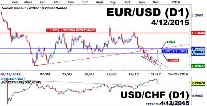 Euro-Dollar : Short squeeze de la BCE, encore un piège avec le NFP de novembre aux Etats-Unis ?