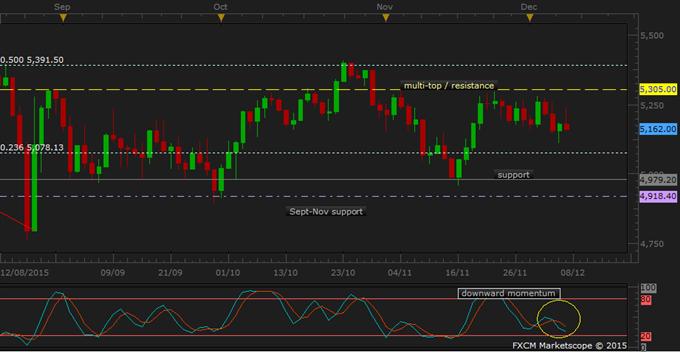 ASX 200 Technical Analysis: Range-Bound ahead of China Trade Data