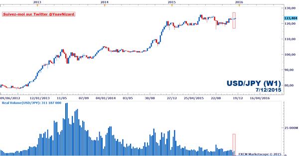 Forex : Rapport sur le volume d'échange réel FXCM des paires majeures au 7 décembre 2015