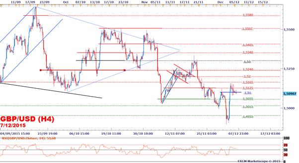 GBP/USD : Le taux de change consolide suite au rapport NFP