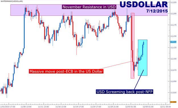 US Dollar und Rohstoffe positionieren sich im Vorfeld der Fed