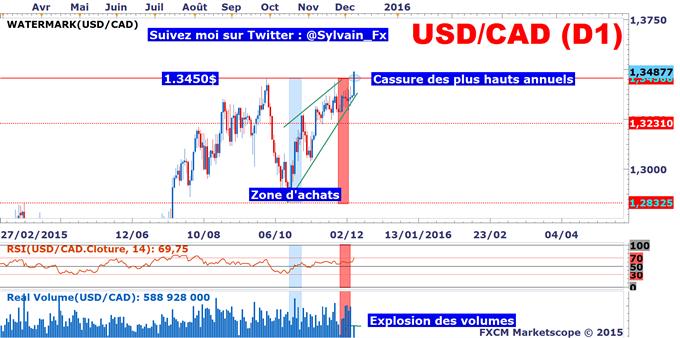 USD/CAD: La paire de devises casse ses plus hauts annuels !