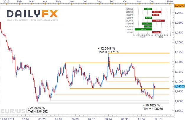 EUR/USD: Q3-Expansionsrate im Euroraum unverändert erwartet
