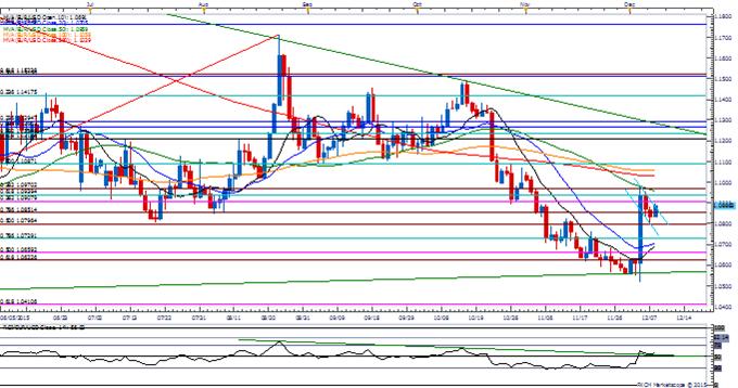 EUR/USD Bull-Flag Take Shape While Retail FX Remains Net-Short