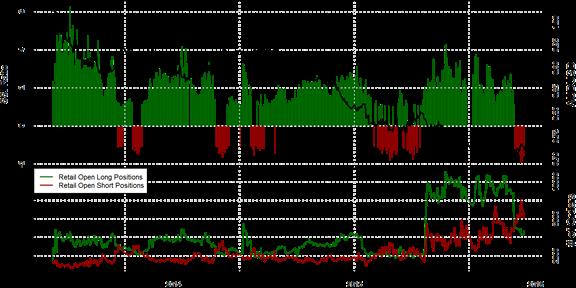 SSI FXCM : Le positionnement des traders sur la paire AUD/USD au mardi 8 décembre 2015