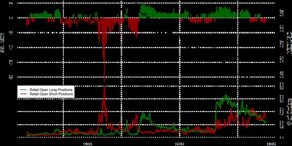 SSI FXCM : Le positionnement des traders sur la paire NZD/USD au mardi 8 décembre 2015