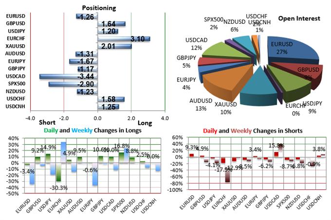 SSI FXCM : Le positionnement des traders sur les paires de devises majeures au mardi 8 décembre 2015