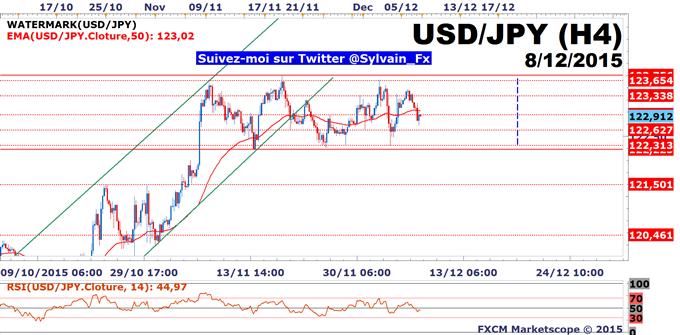 USD/JPY: Un range est désormais en place sur la paire de devises.