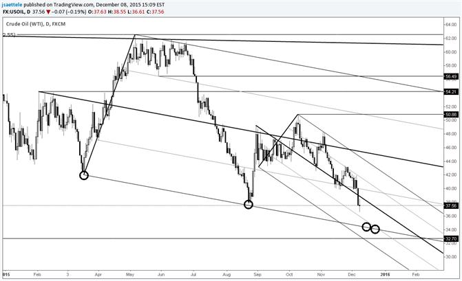 Crude – Keep an Eye on 34.00s