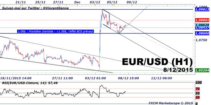 """Euro-Dollar (EURUSD) : Au-dessus de 1.08$, """"l'effet BCE"""" prévaut sur la Réserve Fédérale (FED)"""