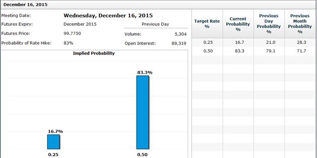 EUR/USD: Die Woche vor der Fed - die Ruhe vor dem Sturm?