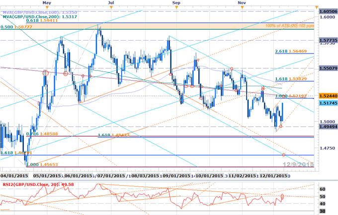 GBP/USD Rebound Targets Major Resistance Ahead of BoE