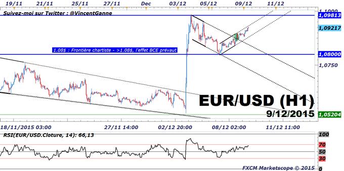 Euro-Dollar (eurusd) : Le trading range [1.08$/1.10$], le cadre technique avant la FED