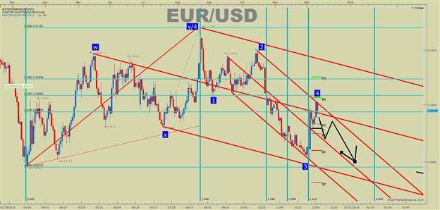 Euro Run Fails at 200-DMA, Risk: Reward Favors Shorts