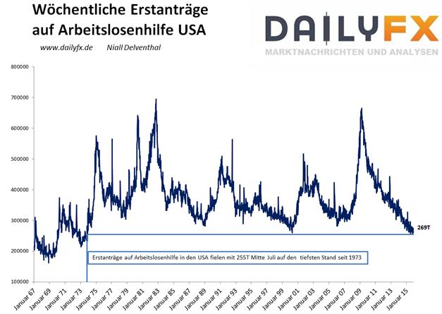 EUR/USD: Geldpolitische Signale heute von Coeure und Weidmann?