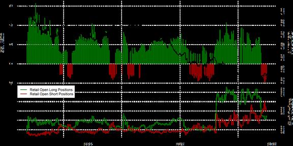 SSI FXCM : Le positionnement des traders sur la paire AUD/USD au jeudi 10 décembre 2015