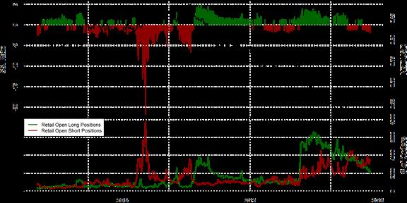 SSI FXCM : Le positionnement des traders sur la paire NZD/USD au jeudi 10 décembre 2015