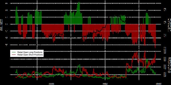 SSI FXCM : Le positionnement des traders sur la paire USD/CAD au jeudi 10 décembre 2015