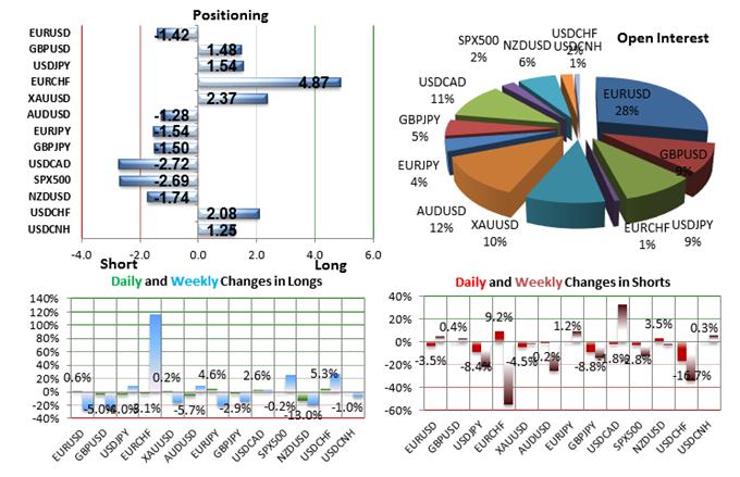 SSI FXCM : Le positionnement des traders sur les paires de devises majeures au jeudi 10 décembre 2015
