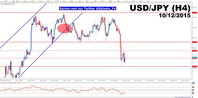 USD/JPY: Fin de la consolidation et stabilisation?