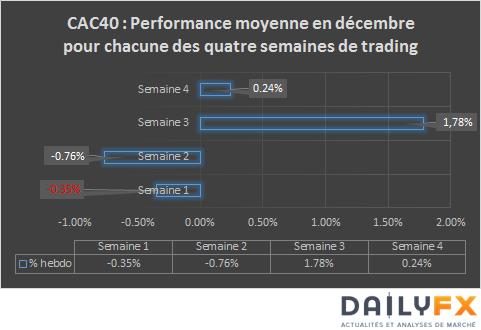 CAC40_–_Rallye_de_Noël_2015_:_Quand_pourrait-il_démarrer_?