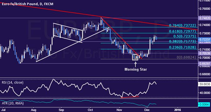 EUR/GBP Technical Analysis: Euro Extends to 7-Week High