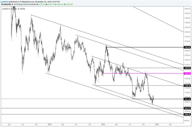 Gold Price Consolidates Following Bullish Reversal
