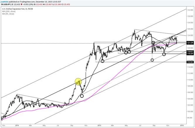 USD/JPY Long Term Support Line Near 120