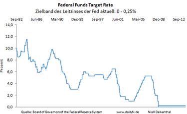 EUR/USD: Mit Zinsentscheid der Fed gehen Liquiditätsrisiken einher - doch Einleitung eines Zinserhöhungszyklus sollte nicht überraschen