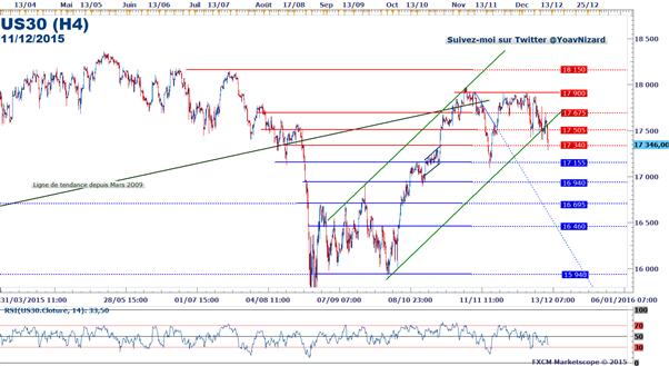 Dow Jones : Wall Street ouvre en baisse après la publication des ventes au détail aux Etats-Unis
