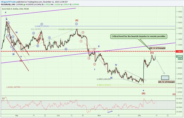 Buy oder Sell: Der EUR/USD bereitet sich auf die FOMC-Sitzung vor