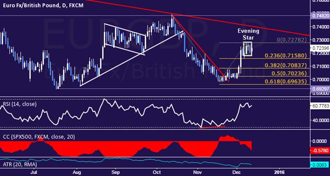 EUR/GBP Technical Analysis: Passing on Short Trade Setup