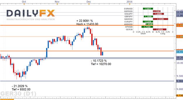 EUR/USD & DAX: Funken von Risikobereitschaft zu Beginn der Woche der Fed