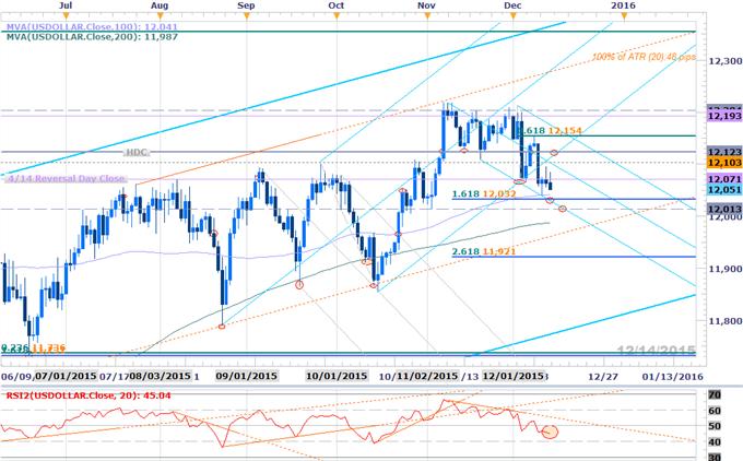 Webinar: All Eyes on FOMC- US Dollar Hangs in the Balance