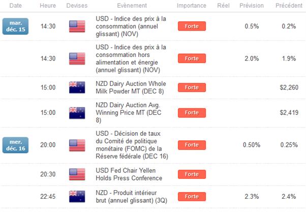 NZD/USD_:_Malgré_des_statistiques_américaines_décevantes,_le_cours_ne_parvient_pas_à_franchir_la_résistance_à_0,6785$.