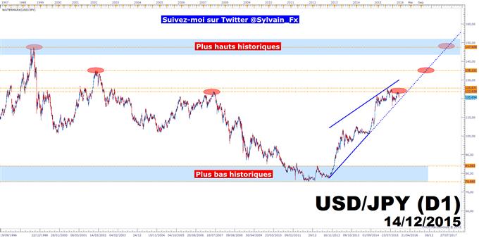 USD/JPY: La résistance de 2007 fait barrage aux acheteurs!