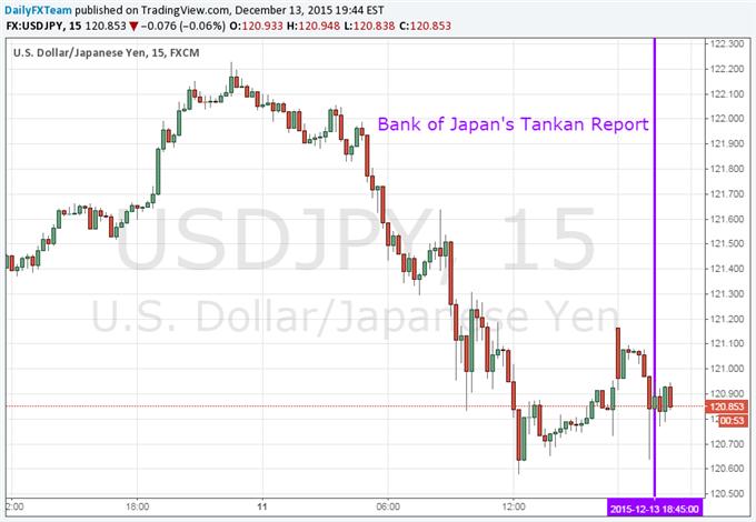 USD/JPY Steady After Tankan Data as Markets Await FOMC